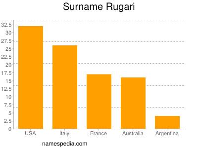 Surname Rugari