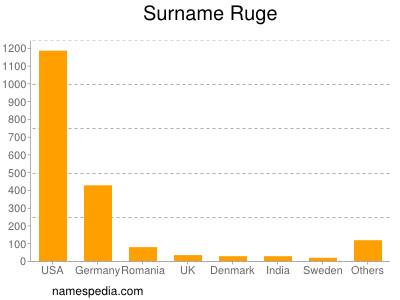 Surname Ruge