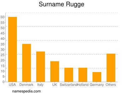 Surname Rugge