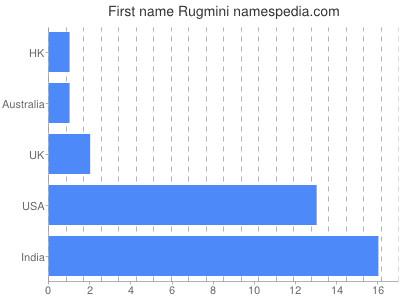 Given name Rugmini