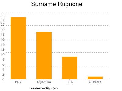 Surname Rugnone