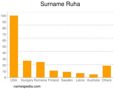 Surname Ruha