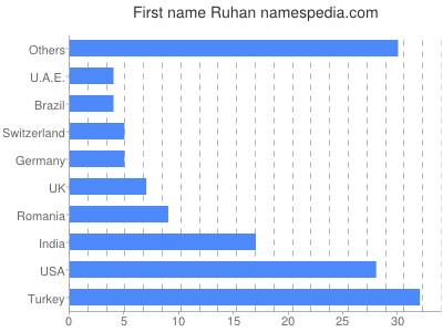 Given name Ruhan