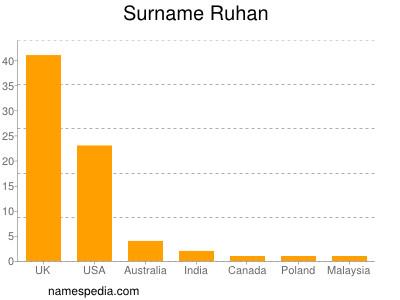 Surname Ruhan