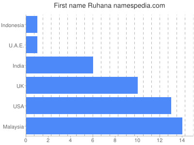 Given name Ruhana