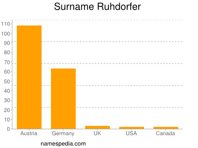 Surname Ruhdorfer
