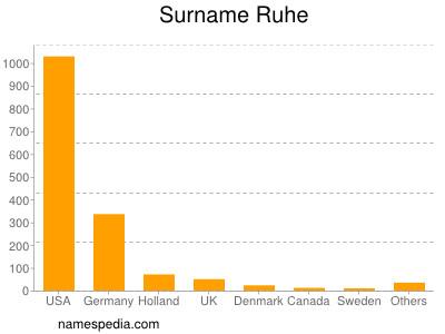 Surname Ruhe