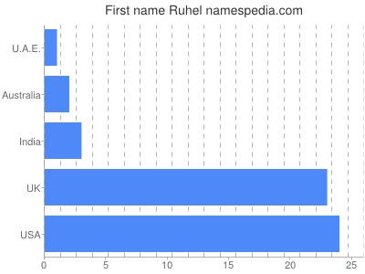 Given name Ruhel