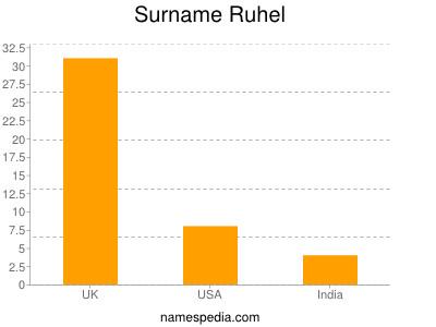 Surname Ruhel