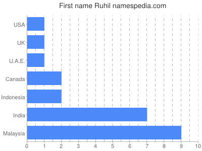 Given name Ruhil