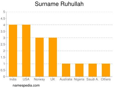 Surname Ruhullah
