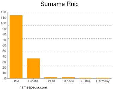 Surname Ruic