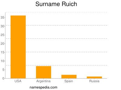 Surname Ruich