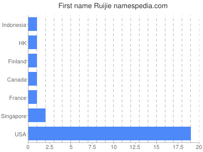 Given name Ruijie