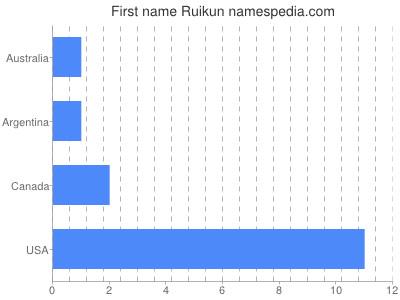 Given name Ruikun