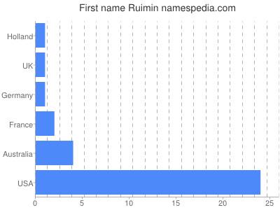 Given name Ruimin