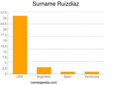 Surname Ruizdiaz