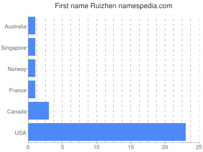Given name Ruizhen