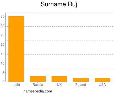 Surname Ruj