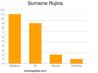 Surname Rujina