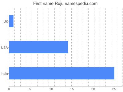 Given name Ruju