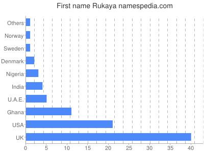 Given name Rukaya