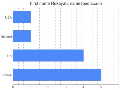 Given name Rukayatu