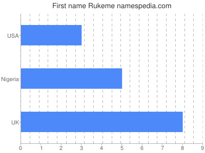 Given name Rukeme