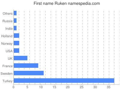 Given name Ruken
