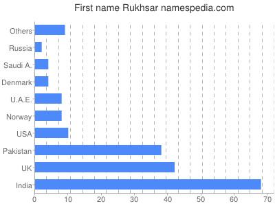 Given name Rukhsar