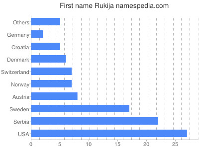 Given name Rukija