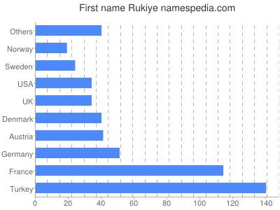 Given name Rukiye