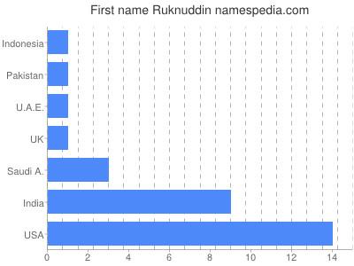 Given name Ruknuddin