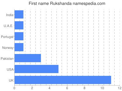 Given name Rukshanda