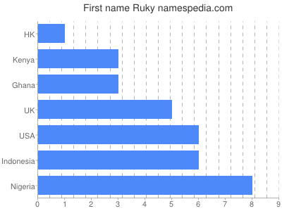 Given name Ruky