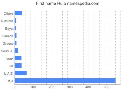 Given name Rula