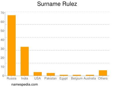 Surname Rulez