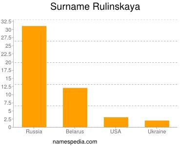 Surname Rulinskaya