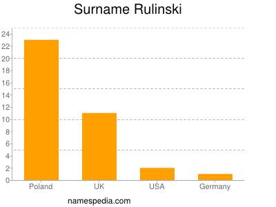 Surname Rulinski