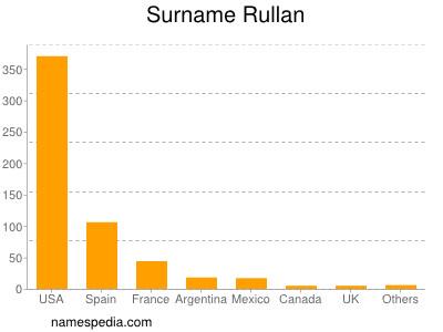 Surname Rullan