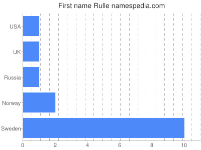 Given name Rulle