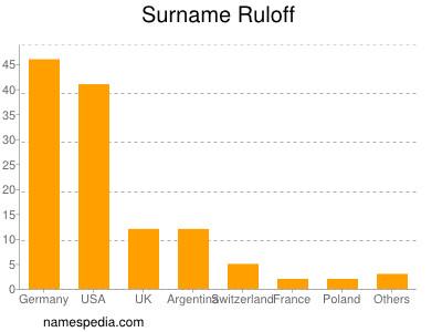 Surname Ruloff