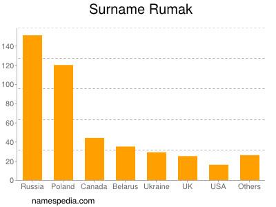 Surname Rumak