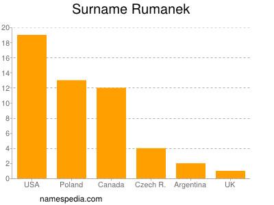 Surname Rumanek