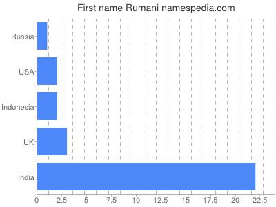 Given name Rumani