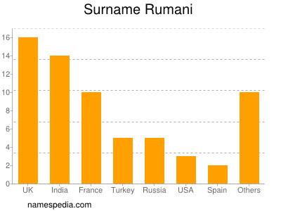 Surname Rumani