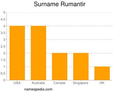 Surname Rumantir