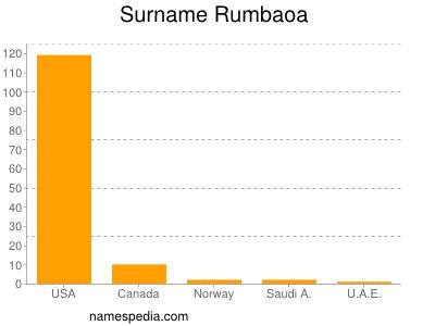Surname Rumbaoa