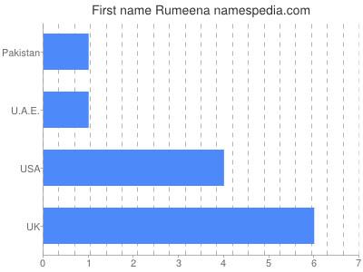Given name Rumeena