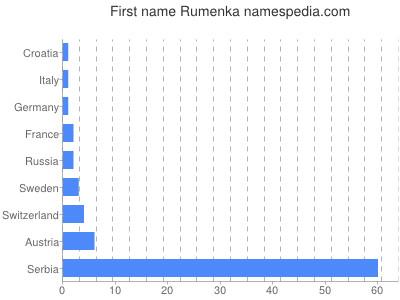 Given name Rumenka